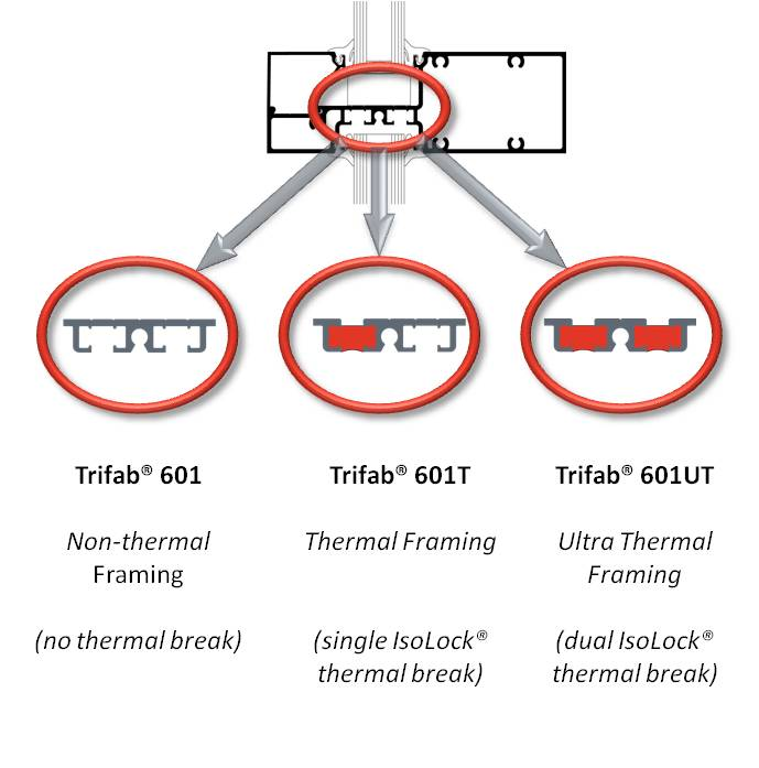 Trifab 601 Series 3-in-1 thermal systems.