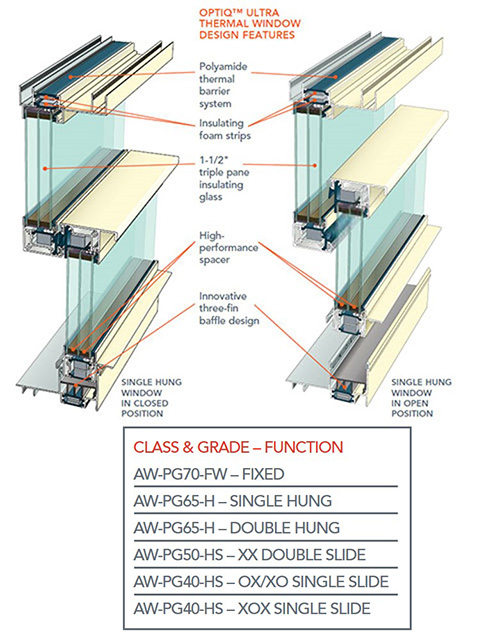 AA®5450 Series Window (Thermal Features)