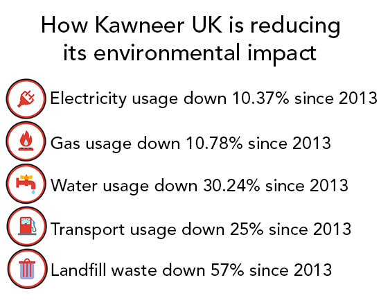 How Kawneer is reducing its environmental impact